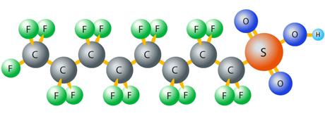 Hos PFOS, ett av de vanligaste PFAS-ämnena, består varje molekyl av 8 kolatomer, 17 fluoratomer, 3 syreatomer, en svavel- och en väteatom. Bild: Claes Bernes.